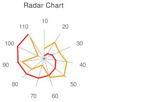 Radar Chart - Google Chart